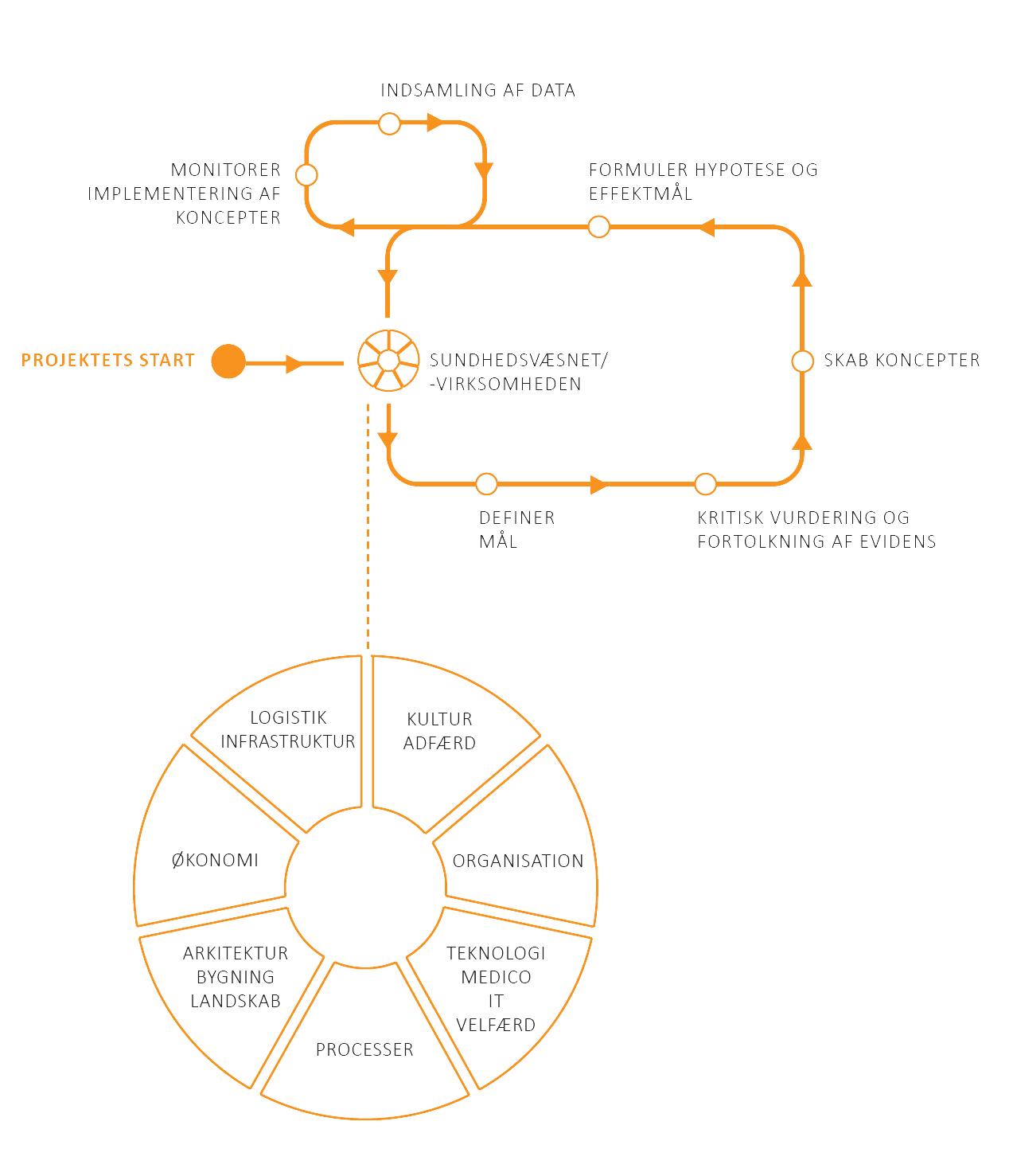 Loop_virksomhedshjul_sammensmeltet